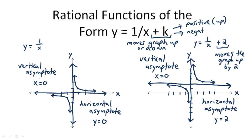 Rational Functions of the Form y = 1/x + k - Overview