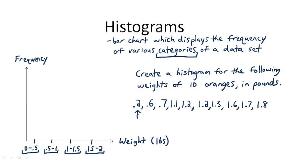 Histograms - Overview