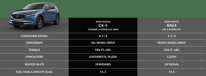 QX60 comparison chart