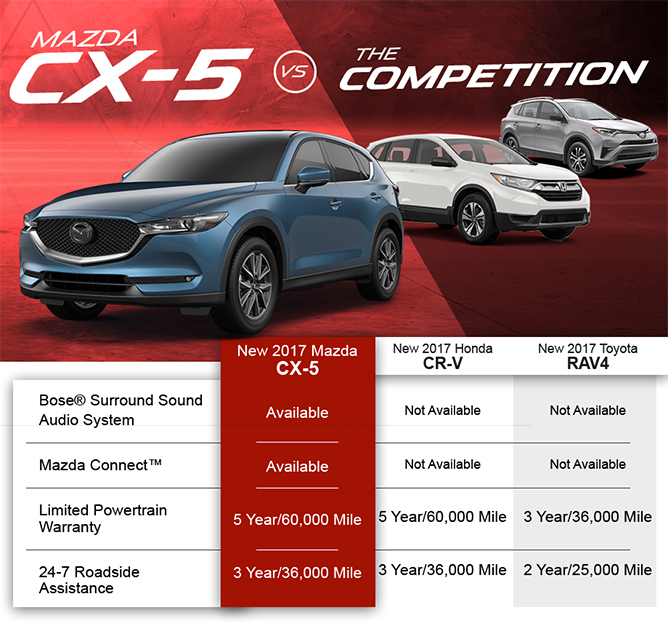 Compare the Mazda CX-5 with the Toyota RAV4 and Honda CR-V, Naples Mazda, Naples, Estero, Bonita Springs, Fort Myers