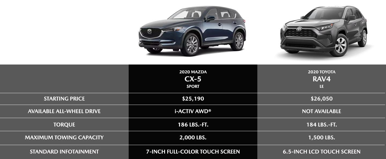 2020 Mazda CX-5 Vs. Toyota RAV4 compare chart