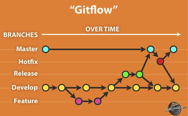 gitflow