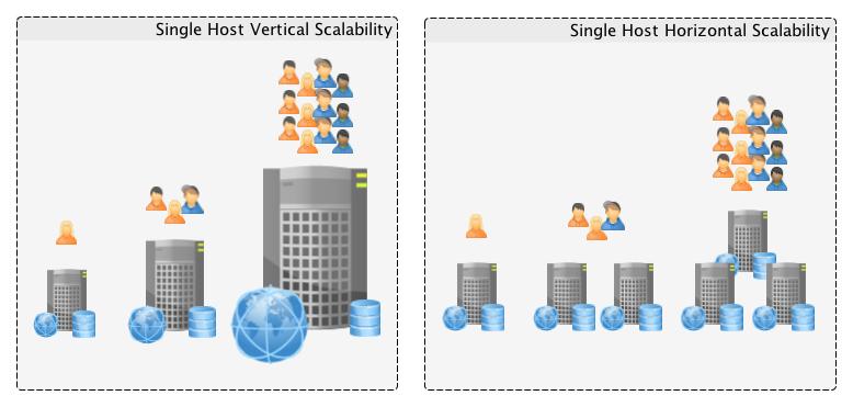 AWS-vertical-scalability