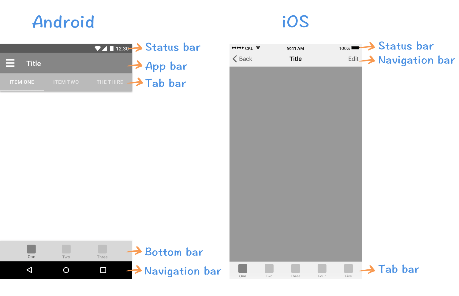 Designing native apps for Android and iOS: key differences