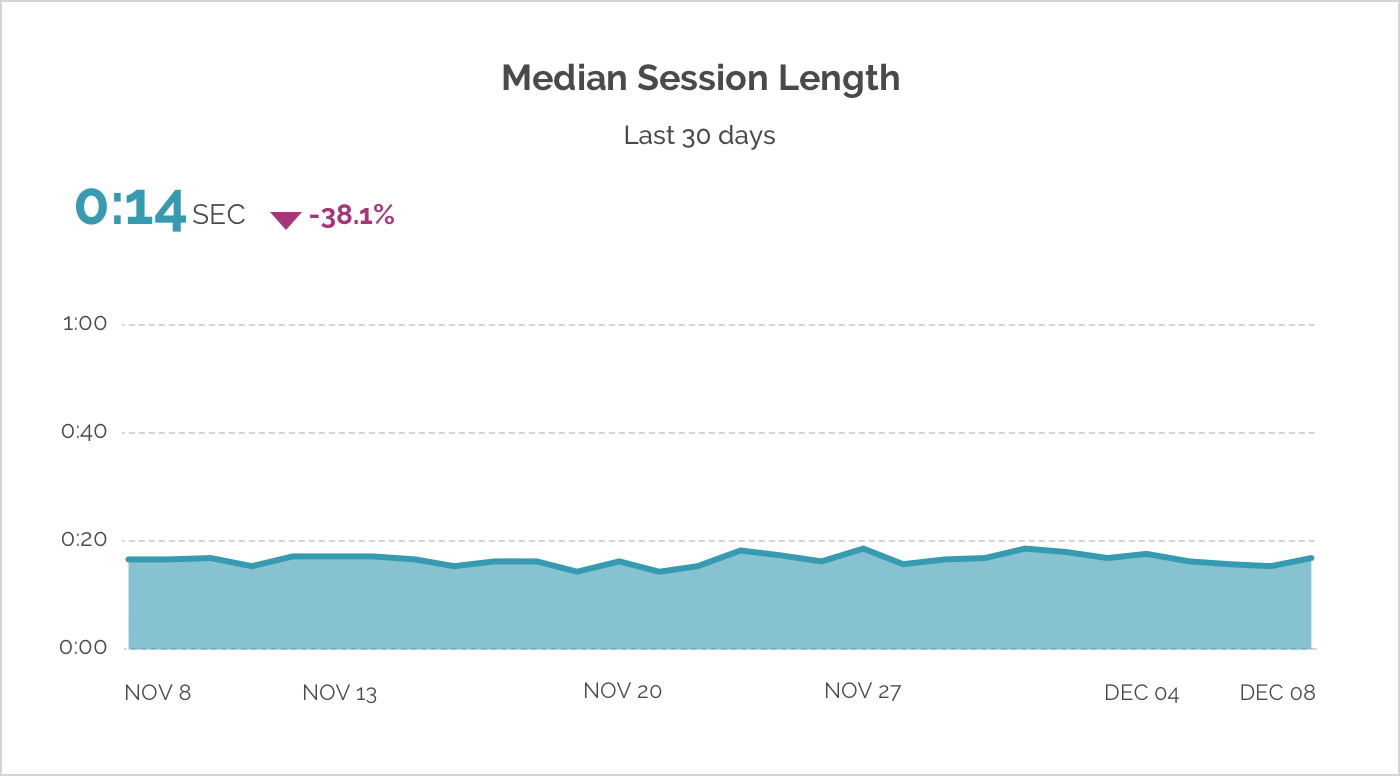 cheesecakelabs_median_session_length_graphic