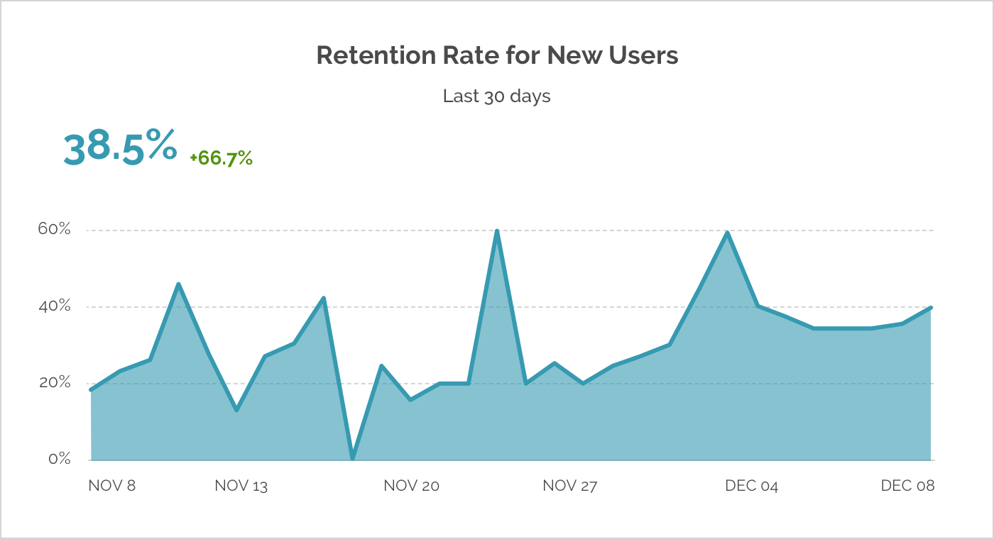 cheesacakelabs_retention_rate_graphic