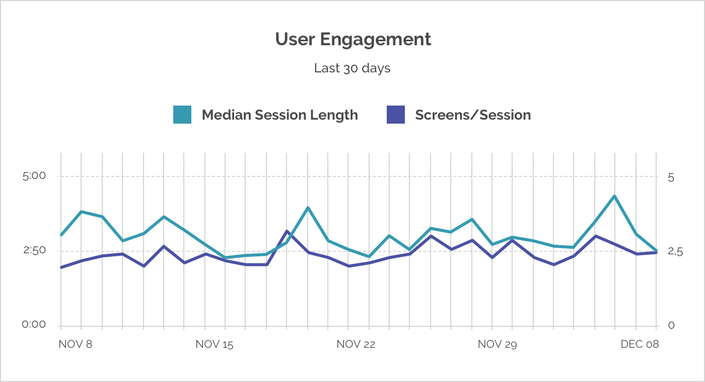 cheesecakelabs_user_engagement_metric_graphic