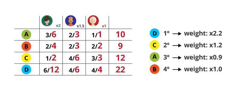 personas-weight-matrix