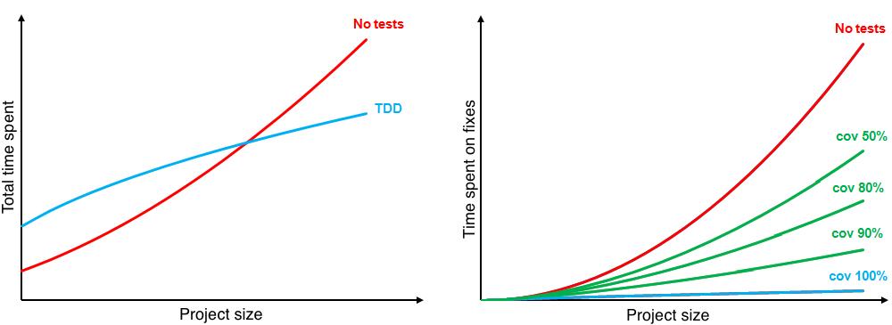tdd_charts