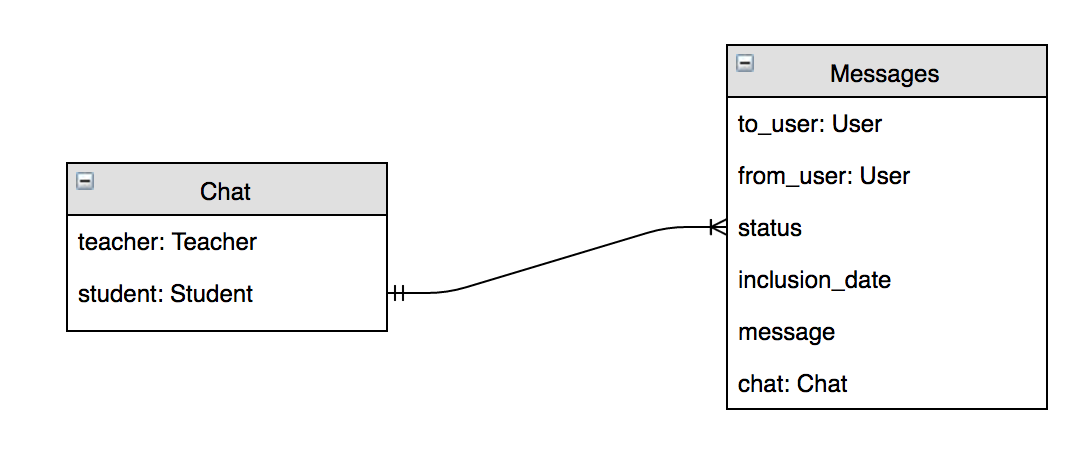 Database Models for Chat and Messages