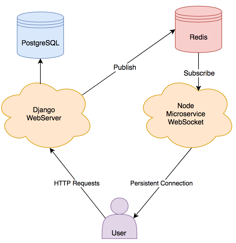 Diagram showing the communication between the database, Redis, WebSocket, webserver and the user.