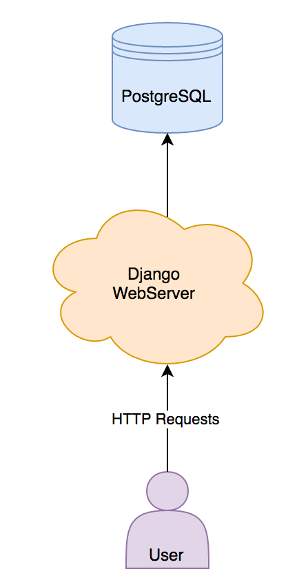 Diagram showing the communication between database, webserver and the user.