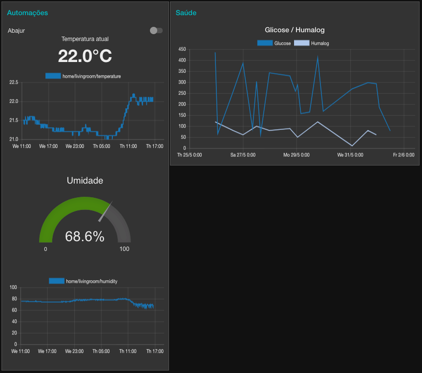 Generated Dashboard showing Living Room's temperature, humidity and other variables
