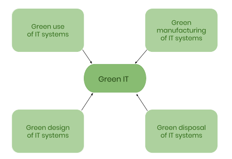 Green IT paths
