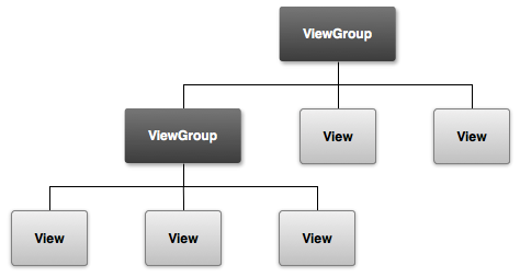 View group's hierarchy picture.