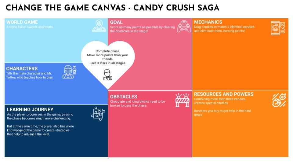 Candy Crush Canvas Board