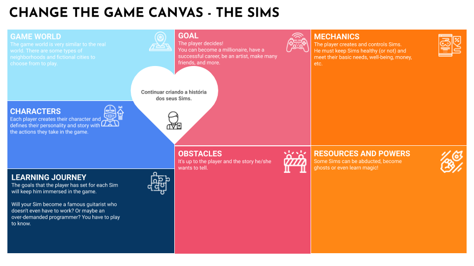 The Sims Canvas Board
