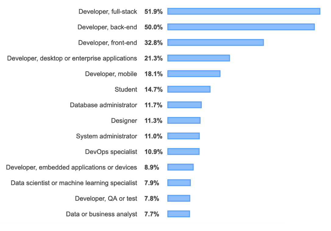 graphic about developer survey 2019