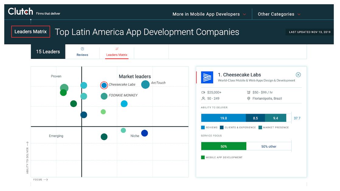 Ranking das melhores empresas de desenvolvimento de aplicativos pela Clutch