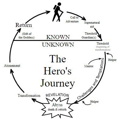 "White background with black illustration. The image illustrates the famous concept of ""The Hero's Journey', commonly used in fictional creations."