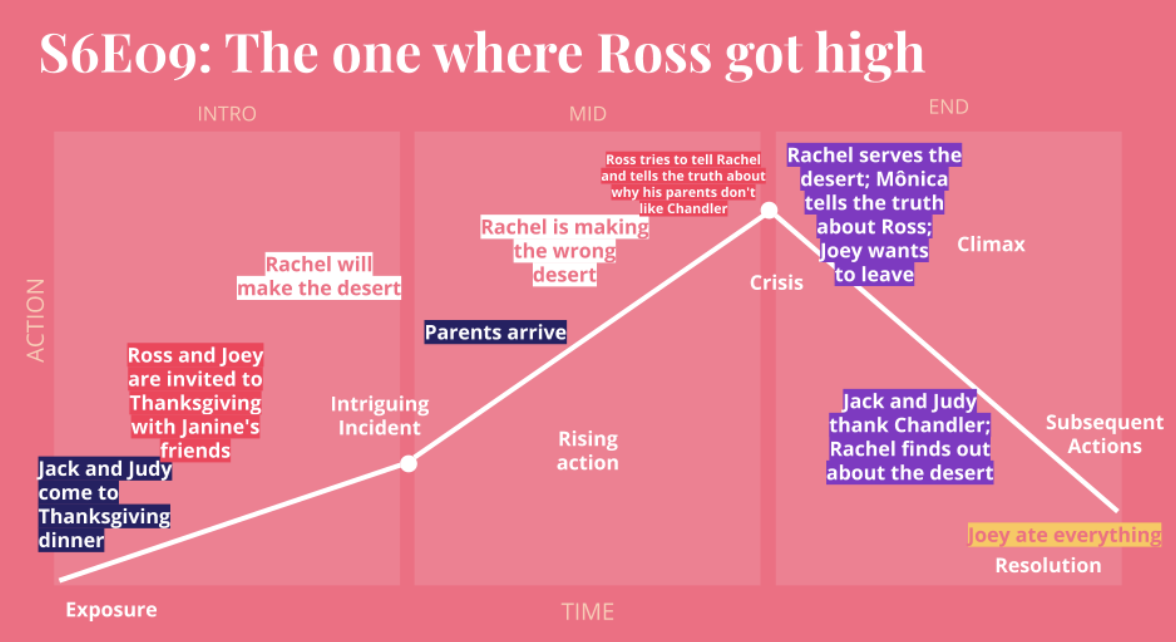 "Pink background with colorful text boxes explaining a Friend's series episode called ""The One Where Ross Got High"". The image intends to illustrate the paragraph concept above, showing the episode's timeline."