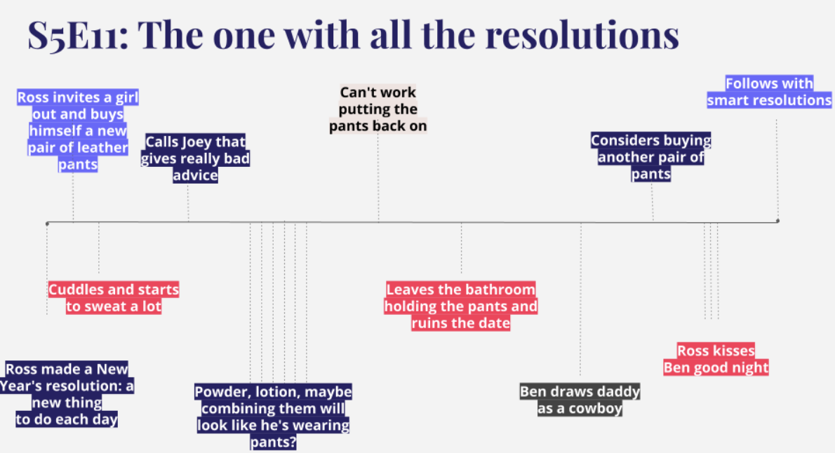 """A grey background with colorful text boxes and a timeline, using a Friend's series episode called """"The one with all the resolutions"""", as an exemple to illustrate the Hero's Journey concept."""