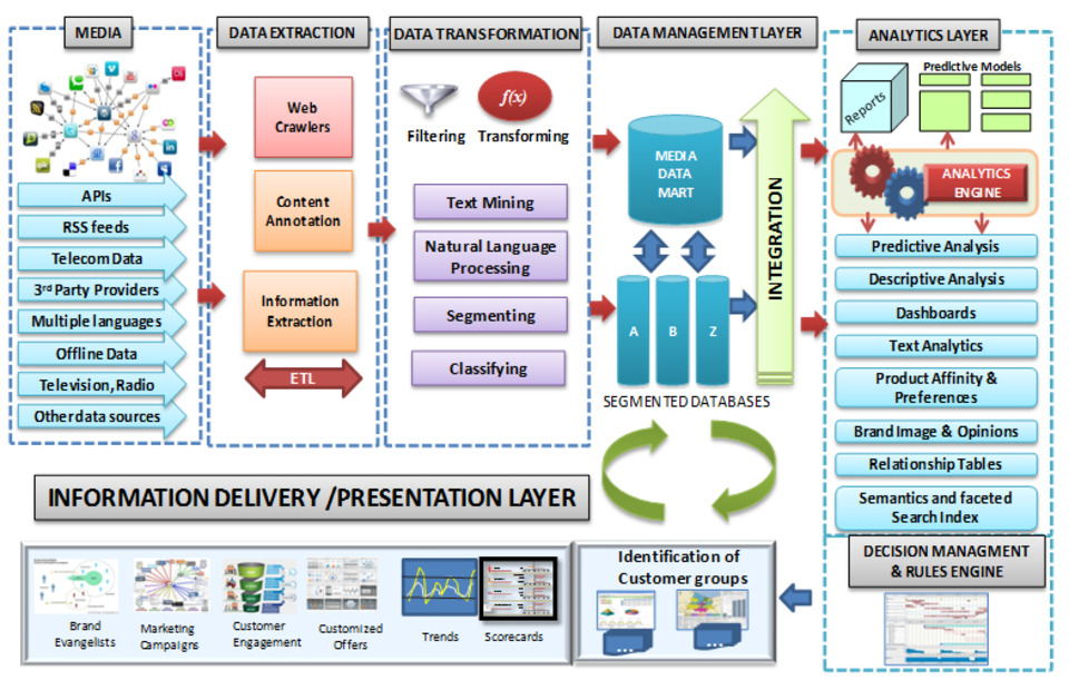 Solution Architecture and Design - Network In a Box