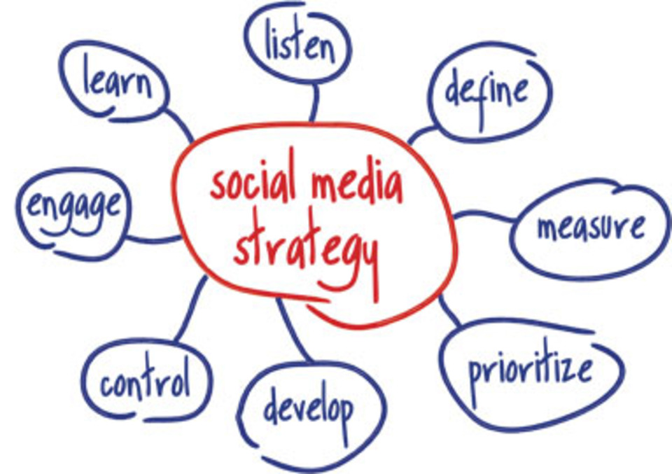 Social Media Marketing Strategy  Clarity