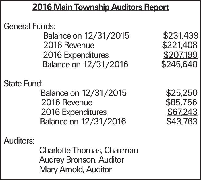 2016 Main Township Auditors Report General Funds: Balance on 12/31/2015 $231,439 2016 Revenue $221,408 2016 Expenditures $207,199 Balance on 12/31/2016 $245,648 State Fund: Balance on 12/31/2015 $25,250 2016 Revenue $85,756 2016 Expenditures $67,243 Balance on 12/31/2016 $43,763 Auditors: Charlotte Thomas, Chairman Audrey Bronson, Auditor Mary Arnold, Auditor