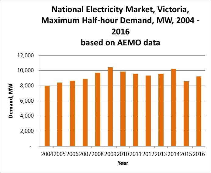 Victoria Annual Peak Electricity Demand 2004 to 2016