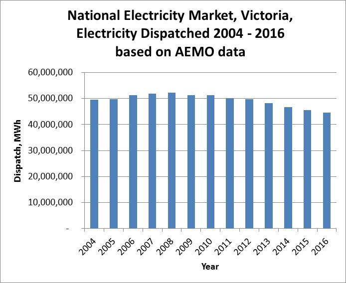 Victoria Annual Electricity Consumption 2004 to 2016
