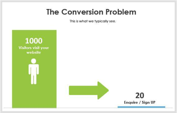 Increase B2B ecommerce conversions