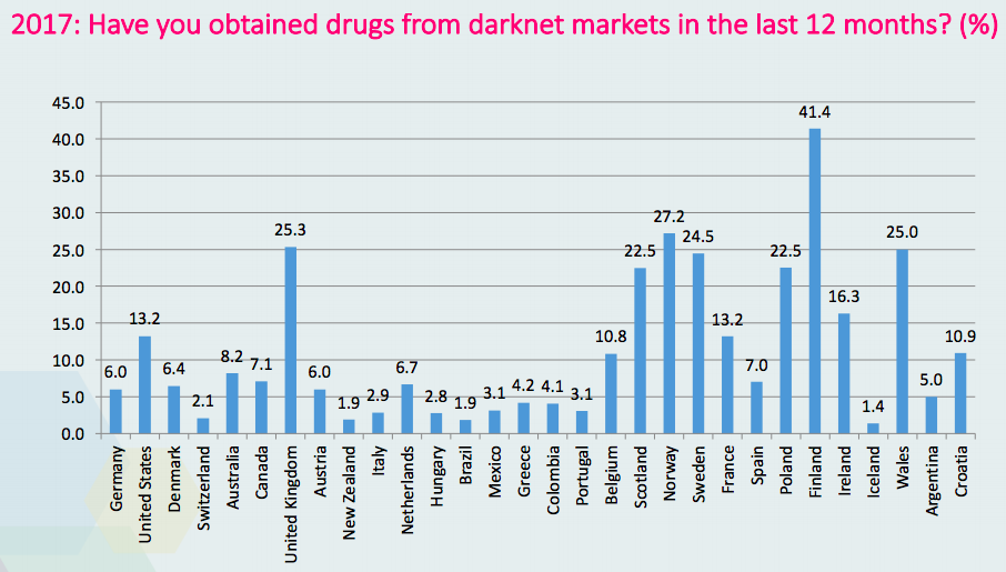 Study the dark web is the safest place to buy illegal drugs as you can see from the global drug survey 2017 finland easily has the most dark web users purchasing drugs with nearly half of their respondents ccuart Gallery