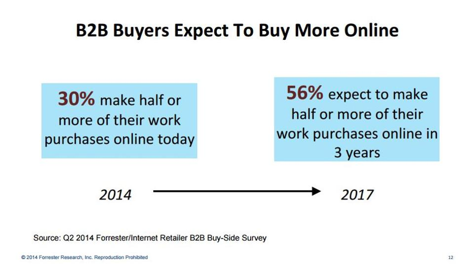 B2B buyer expectations