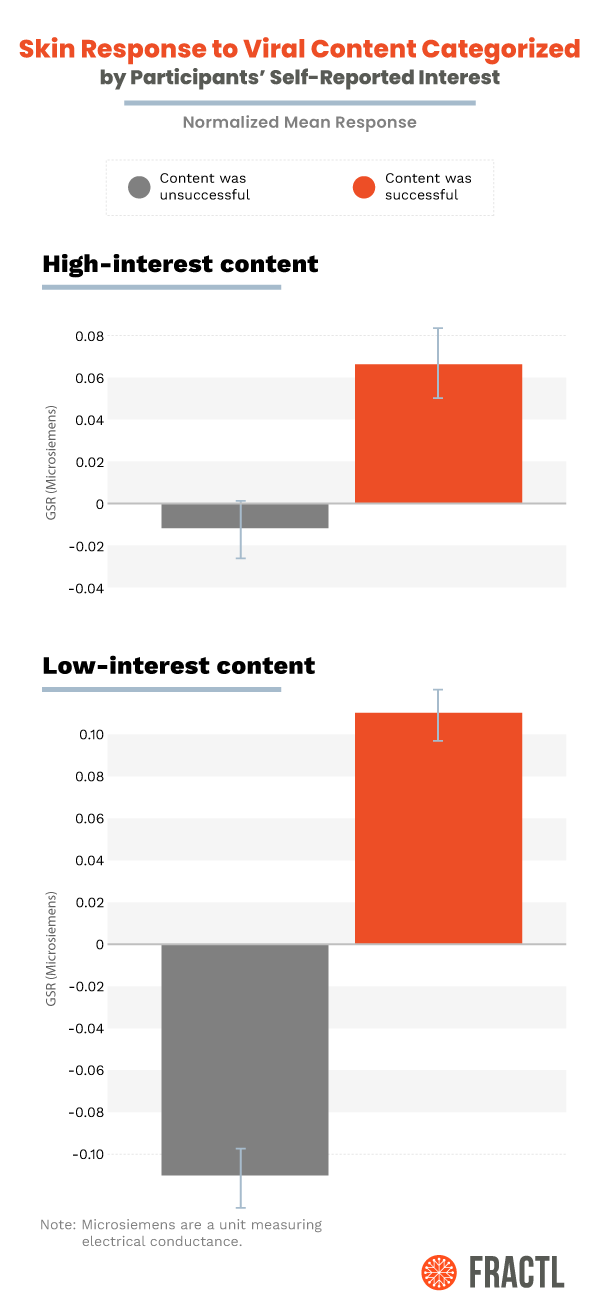 Research stats showing the galvanic skin response (GSR) to high and low interest content