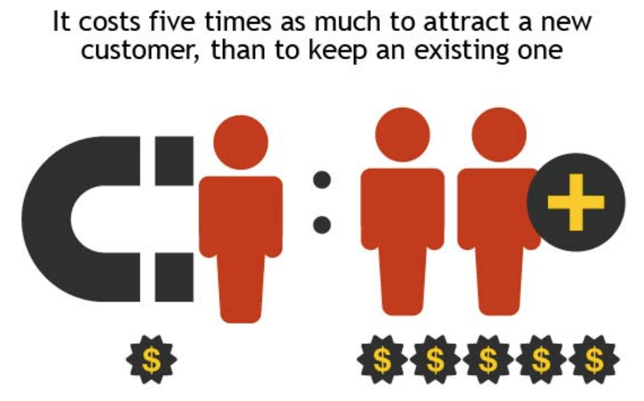 Loalty of a customers in B2B costs less than a new one