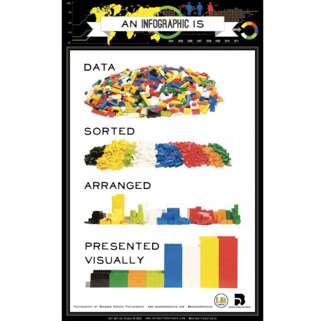"""This infographic is from Hot Butter Studios called """"An Infographic is..."""" using Legos to demonstrate how to sort data in a compelling visual fashion."""