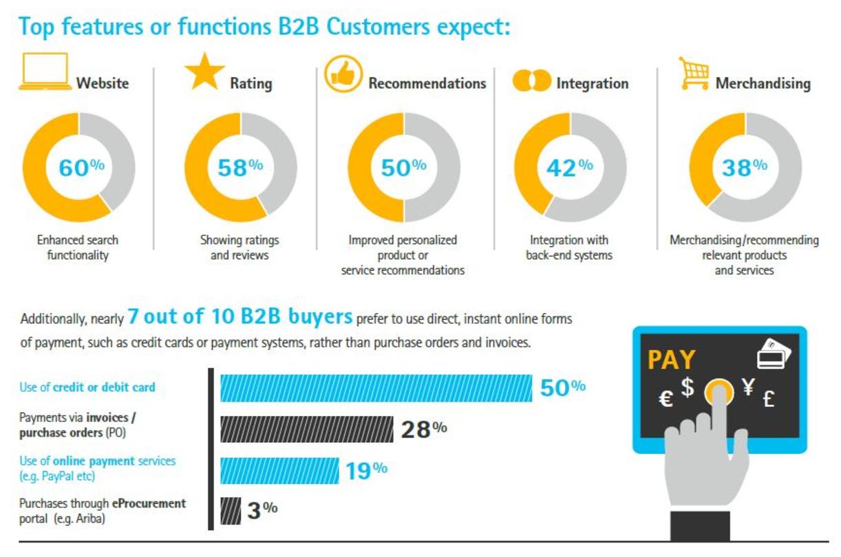 B2B wholesale customer expectations