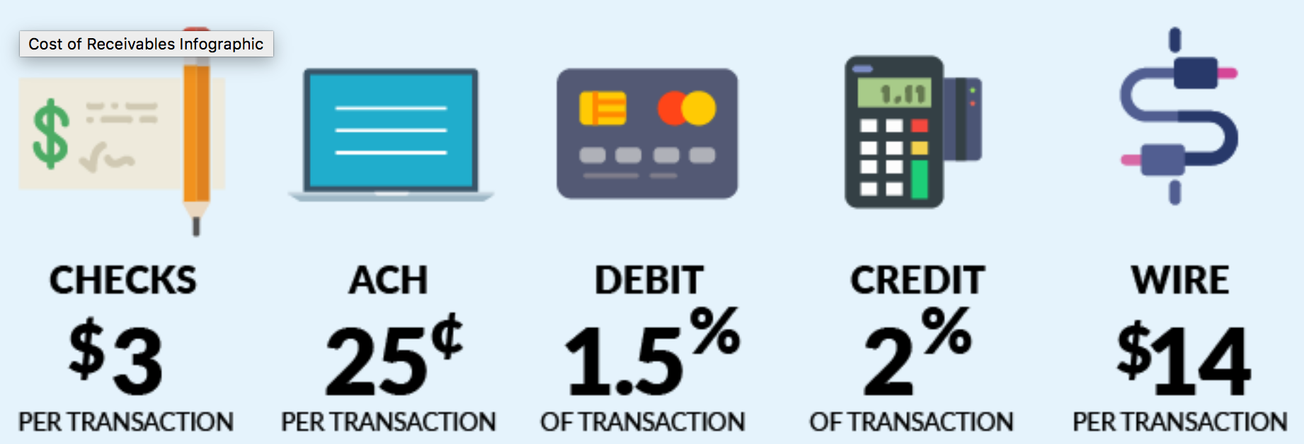 The cost of B2B Payments