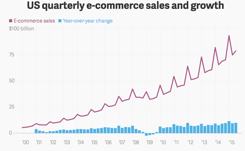 e-commerce sales and growth