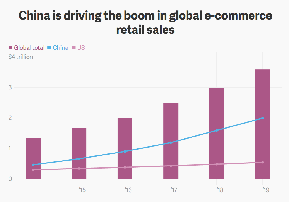 China eCommerce growth