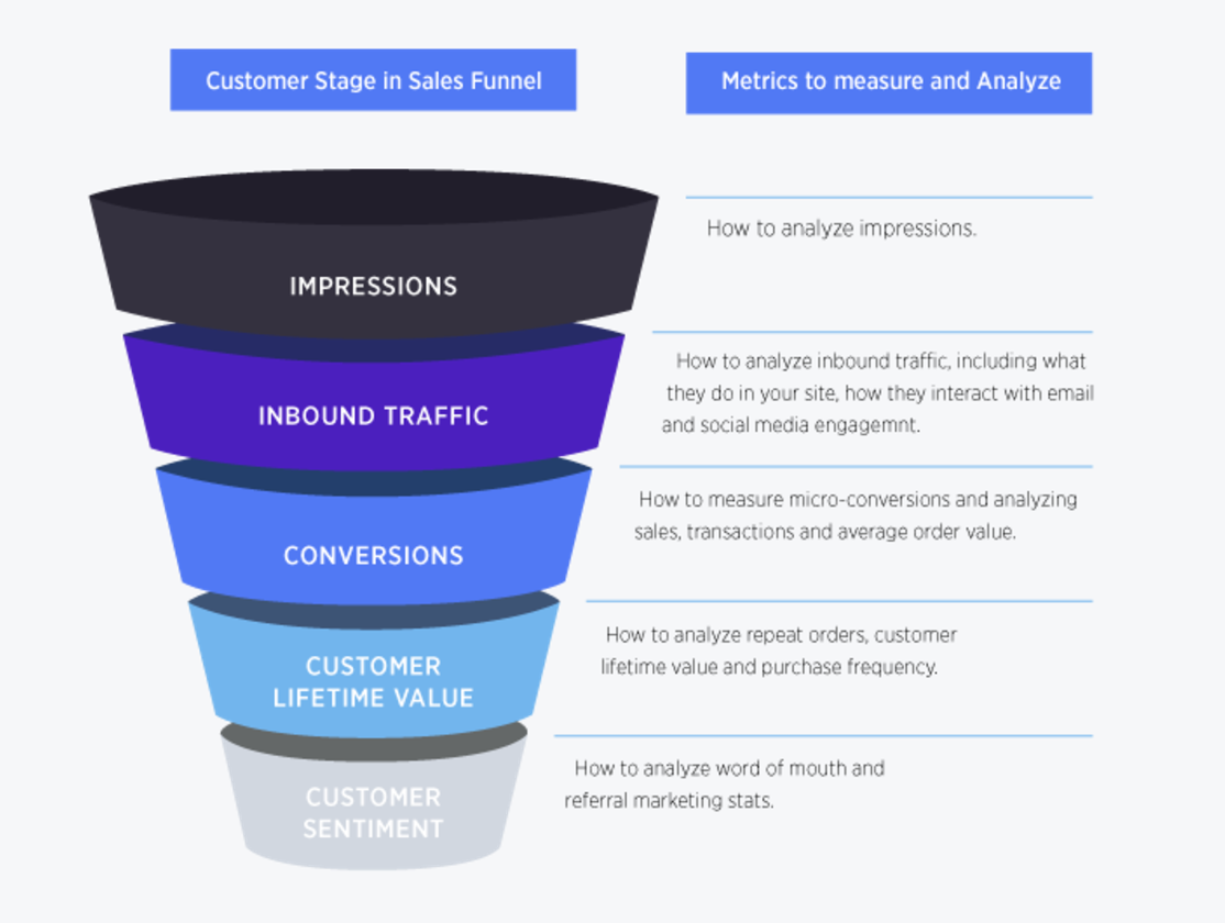 wholesale lead generation funnel