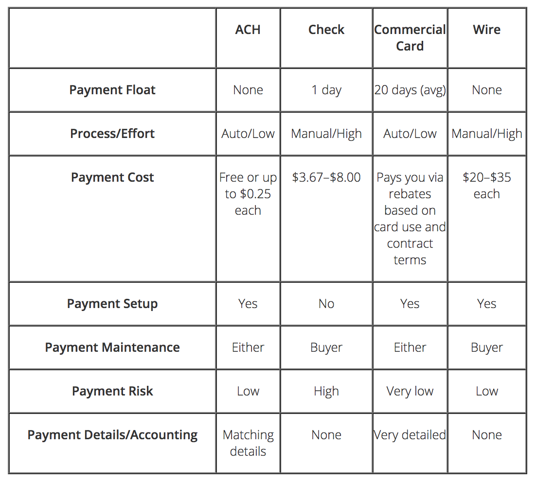 payments on B2B eCommerce