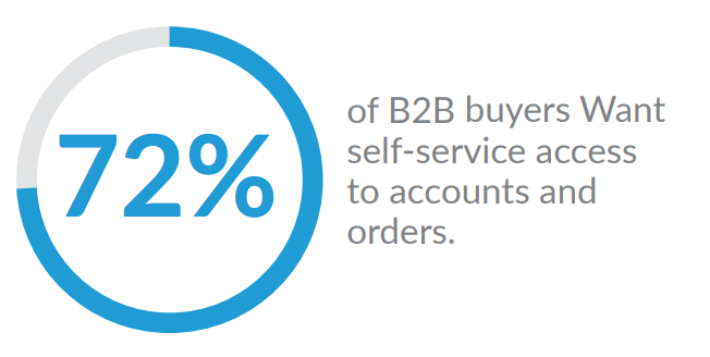 B2B buyers needs