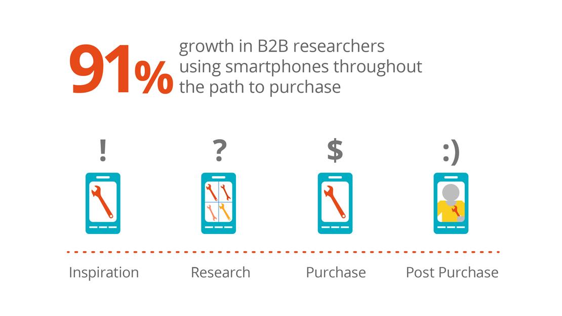 B2B eCommerce Mobile Usage
