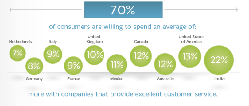 Excellent Customer Service Stat by country customer communication