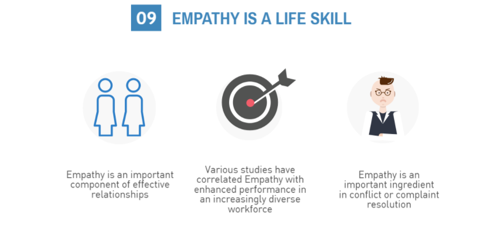 Empathy Is A Life Skill Image about empathy development customer communication