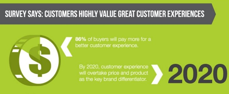 Customer experience for conversion in ecommerce