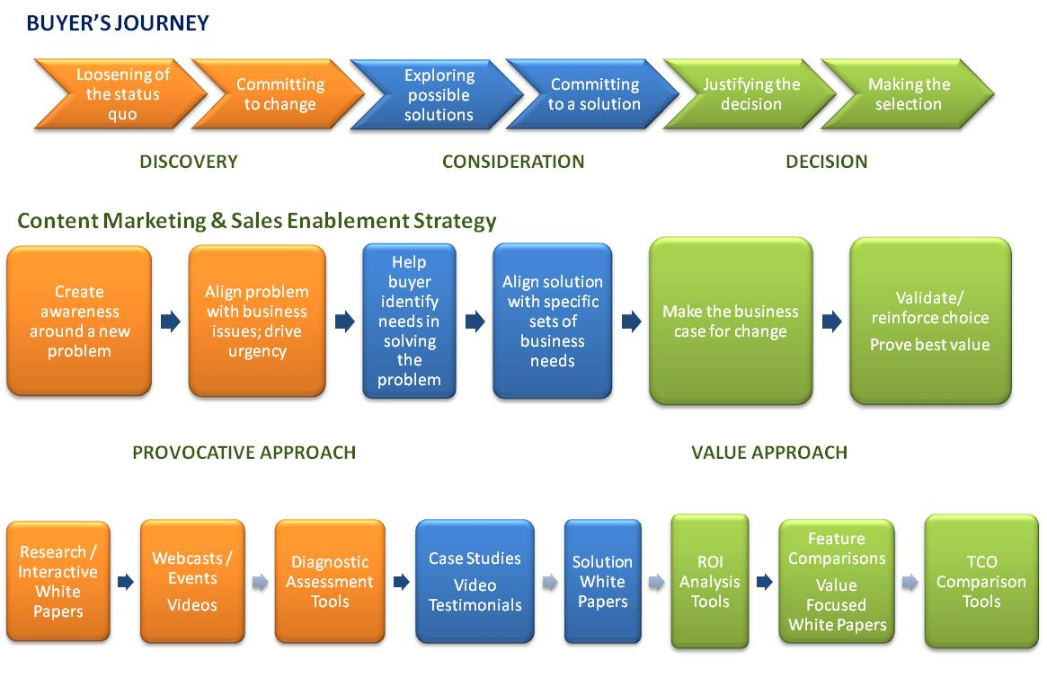 Detailed Customer journey to convert