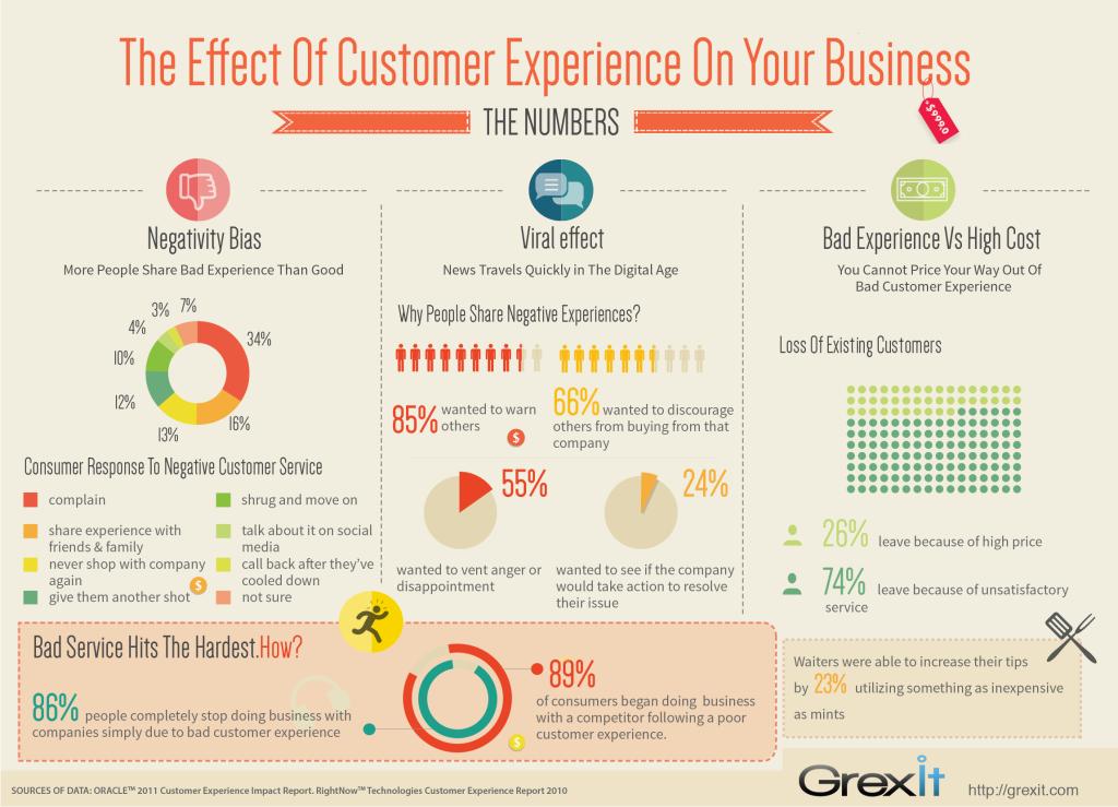 B2B customer expectations